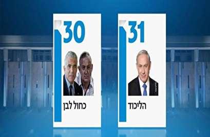 استطلاع اسرائيلي: اليمين يُشكل الحكومة