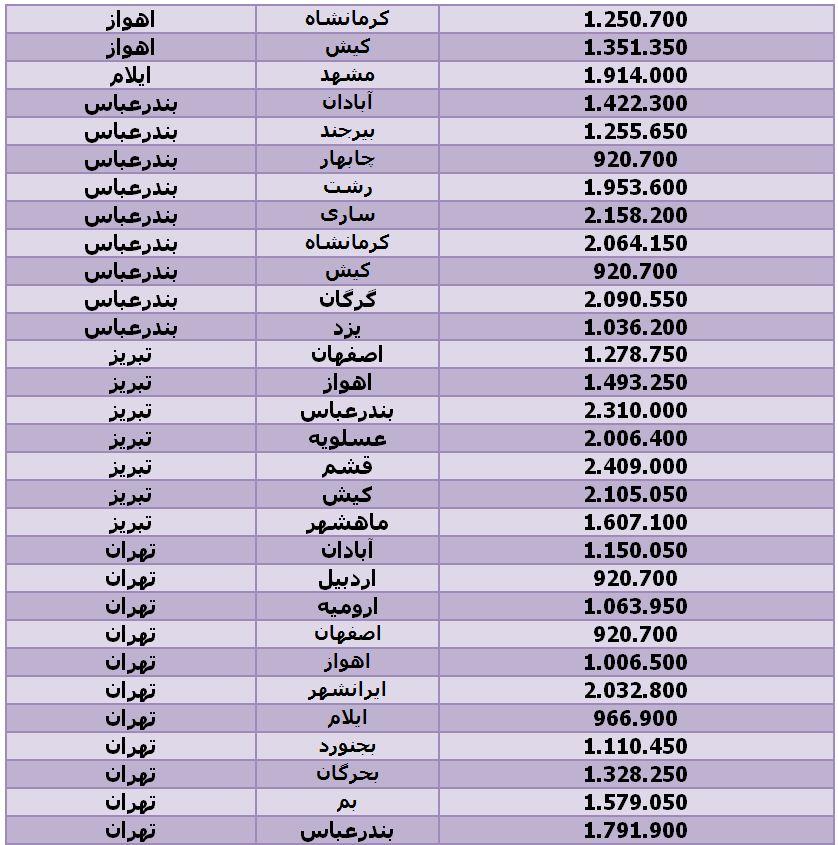 لیست قیمت بلیط هواپیما پروازهای داخلی