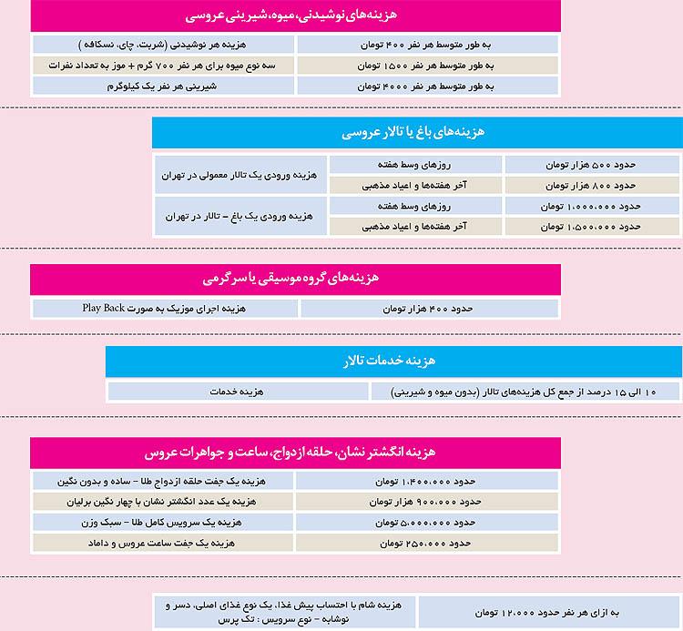 قیمت فیلمبرداری عروسی در شیراز