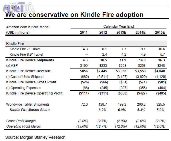 مدل دویت ی آمازون قیمت تبلت های خود را کاهش داد+ جدول فروش | سیتنا