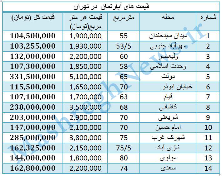 قیمت ارز شخصی