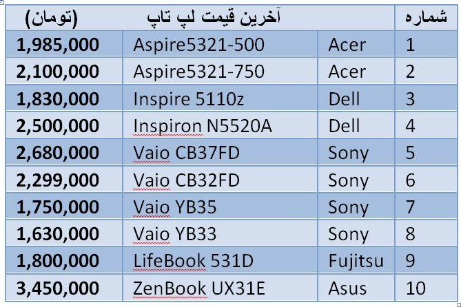 قیمت لپ تاپ+عکس