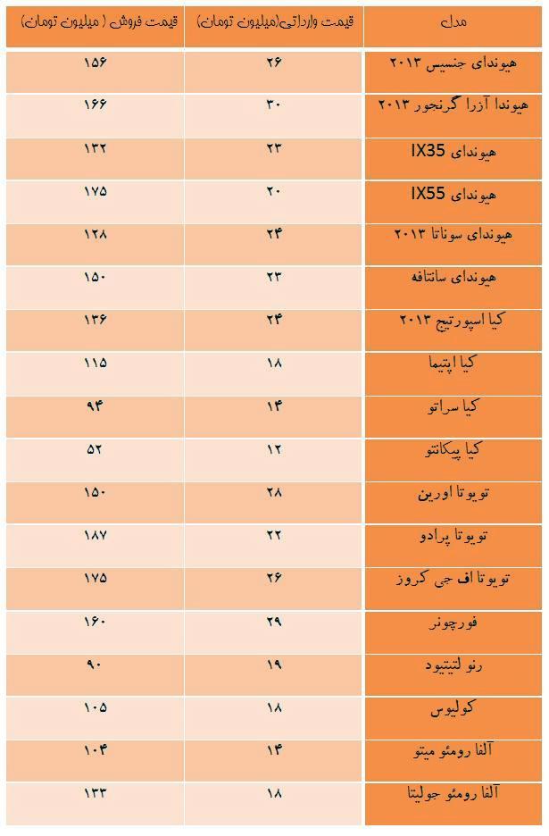 مقایسه قیمت های خودروهای وارداتی در داخل و خارج از کشور +جدول