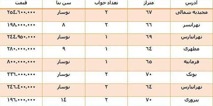 Image result for قیمت مسکن در تهران