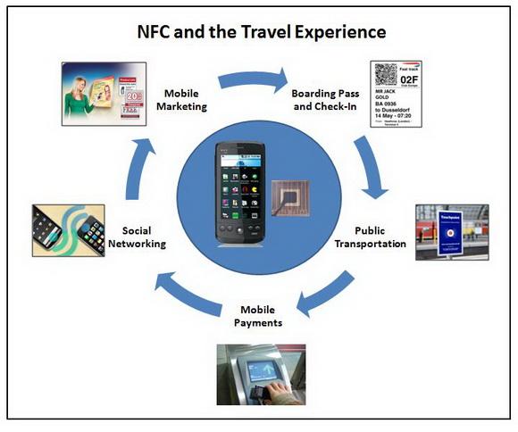 NFC Technology تکنولوژی
