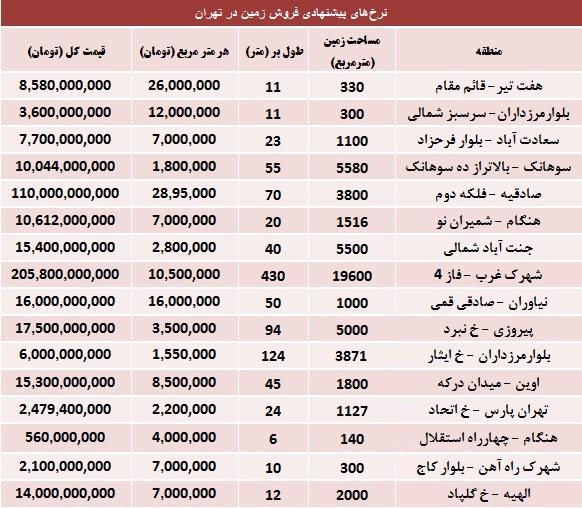قیمت زمین مشهد