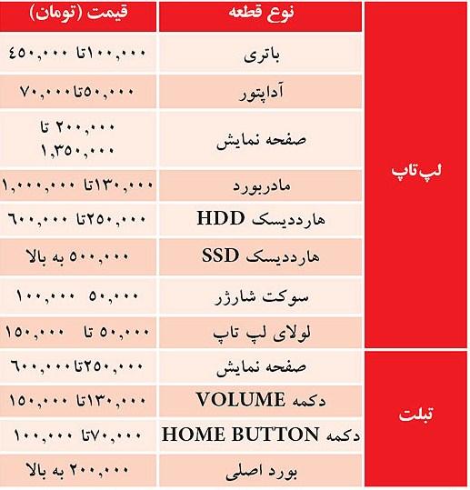 یو پی اس جی تک در مشهد