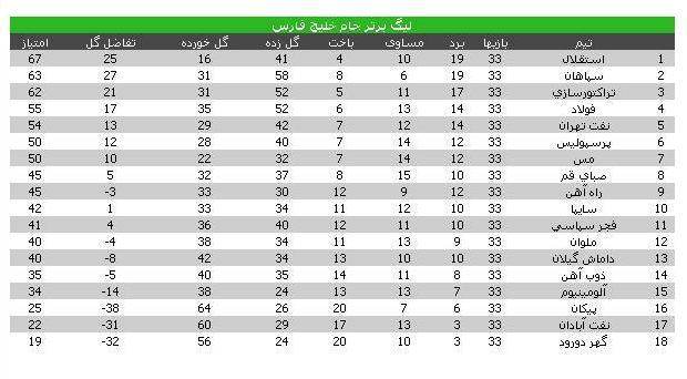 جدول لیگ برتر فوتسال آذربایجان غربی