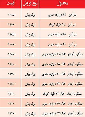 قیمت تیرآهن و میلگرد در بازار اصفهان +جدول