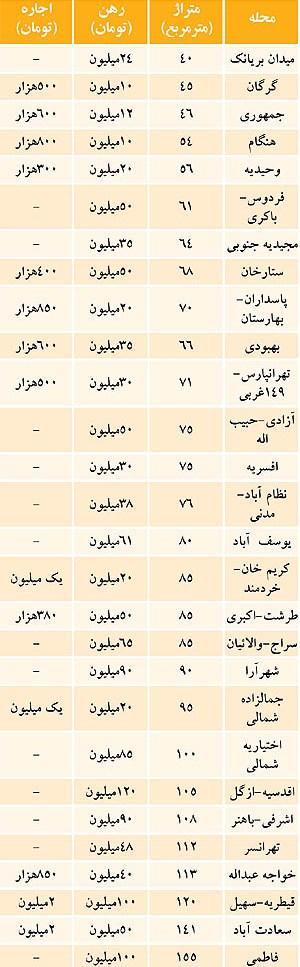 افزایش ۳۰ درصدی اجاره بها در مناطق مختلف تهران+جدول