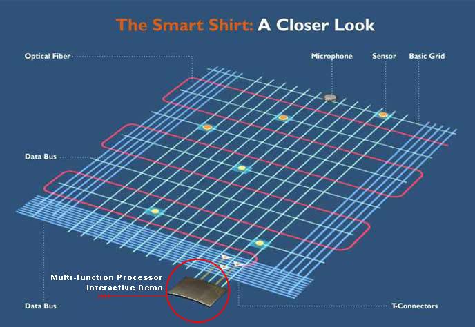 لباسهای هوشمند  مداربندی فیبری faber smart cloths