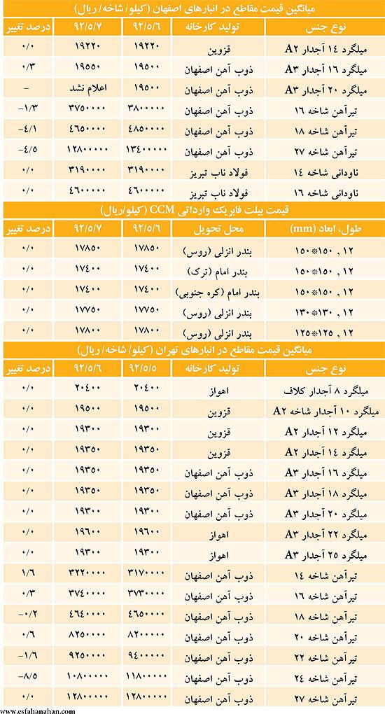 قیمت میلگرد و تیرآهن در بازار امروز ۹ مرداد ۹۲+جدول