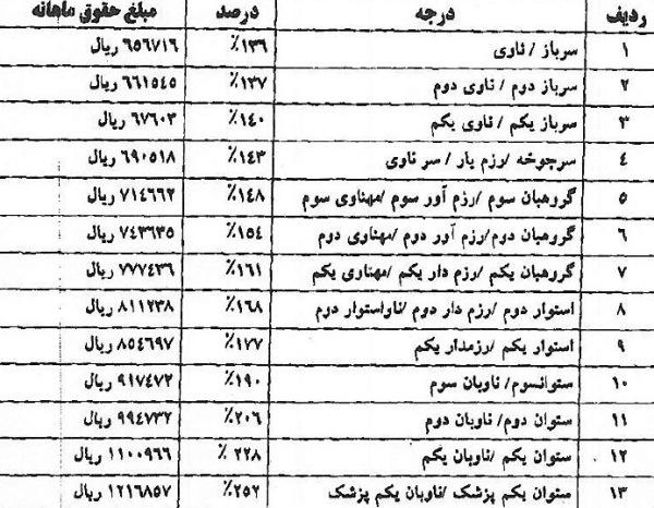 میزان-درجه-دیپلم-در-خدمت-سربازی- 96 - 97