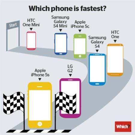سریع ترین تلفن همراه جهان را بشناسید + عکس