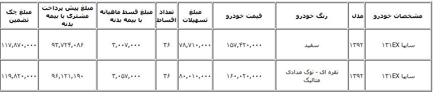 ایران بها - فروش لیزینگی محصولات سایپا 131 با اقساط 36 ماهه +شرایط
