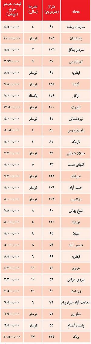 """قیمت های جدید خرید """"مسکن"""" در تهران + جدول"""