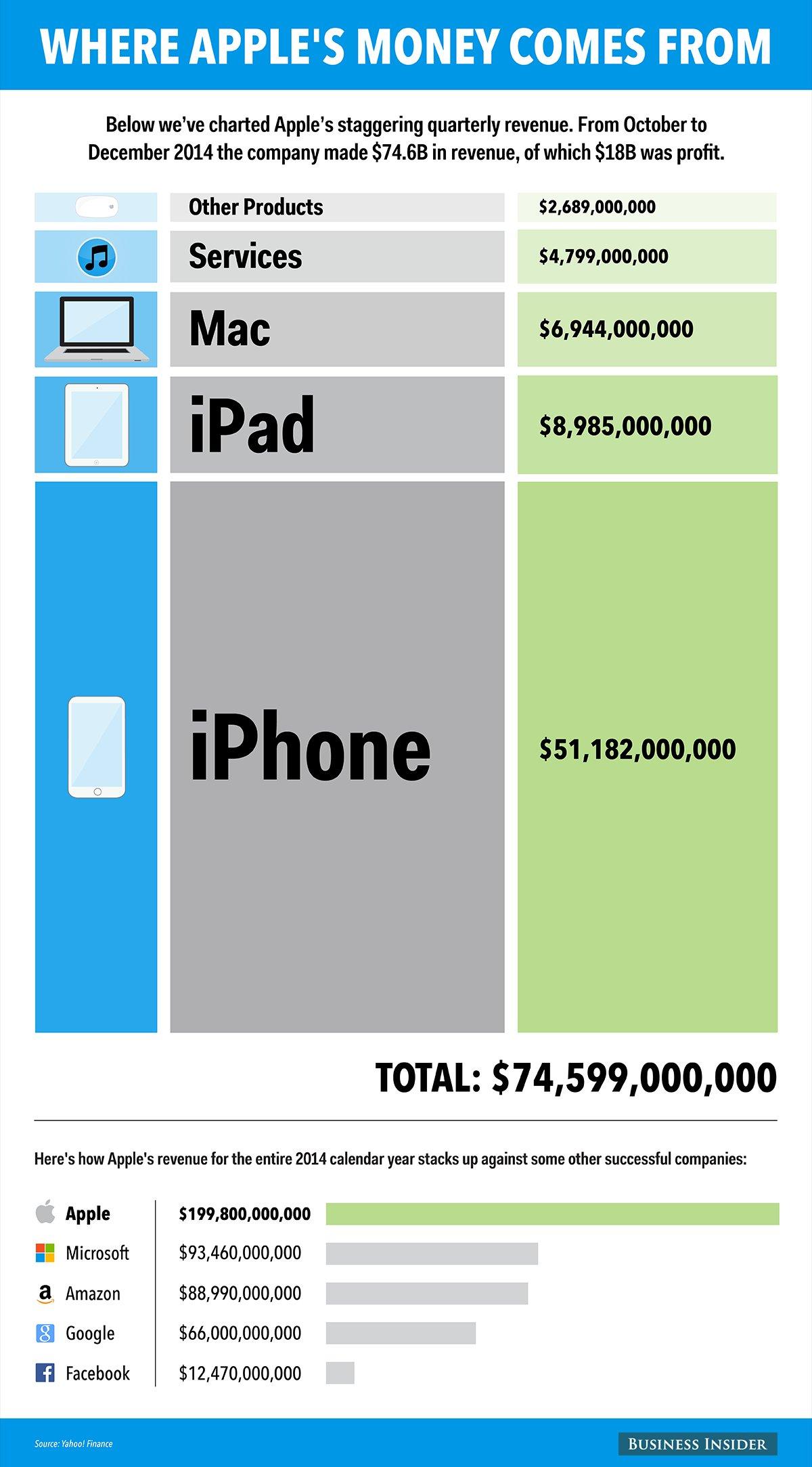 اینفوگرافیک: درآمد اپل از کجاست؟!