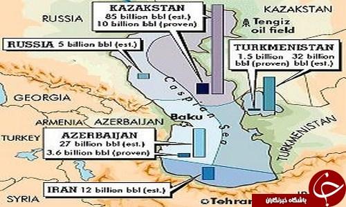 دریای خزر یا Caspian Sea؟