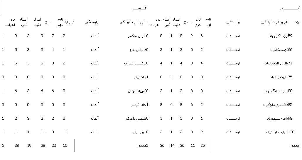 ایران و ترکیه ساعت 16 در رده بندی/آلمان به عنوان هفتم رسید