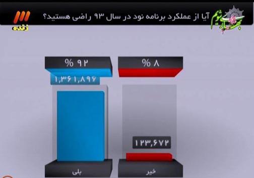 رضایت 92 درصدی ببنندگان، از عملکرد برنامه نود/ شمسایی آخرین میهمان نودی ها در سال 93