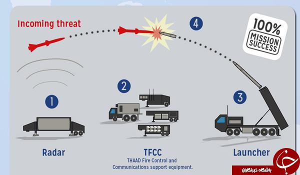 سامانه دفاع ضد موشکی تاد/ توانمندی جمهوری اسلامی در مقابل سیستم موشکی آمریکایی