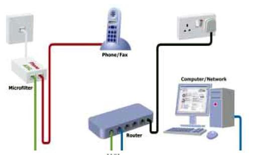تنظیمات اینترنت ای.دی.اس.ال و استفاده بیسیم از آن