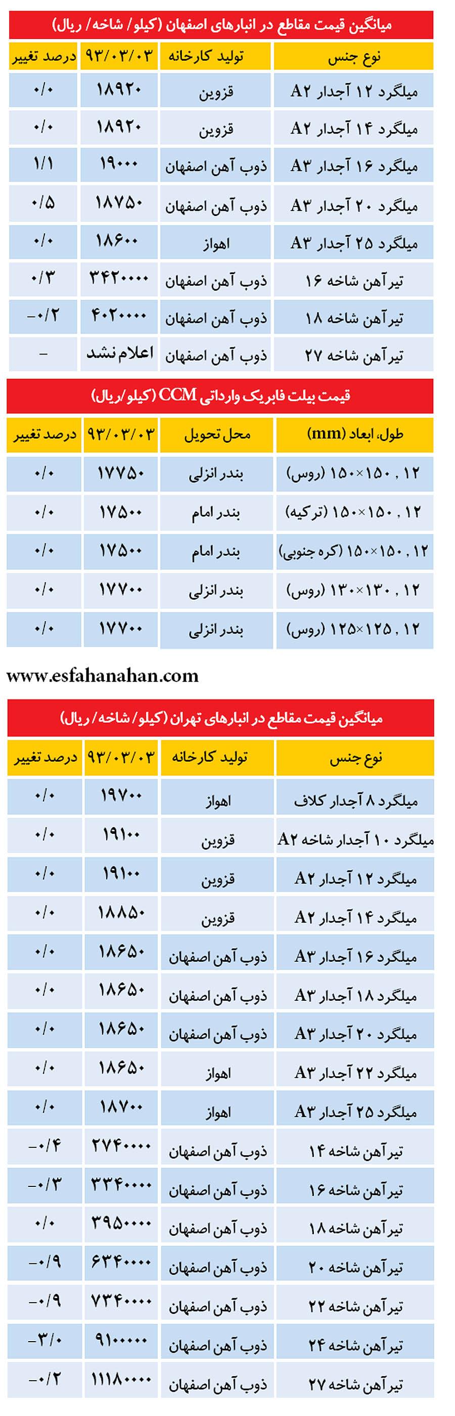 قیمت های جدید آهن آلات 4 خرداد 93