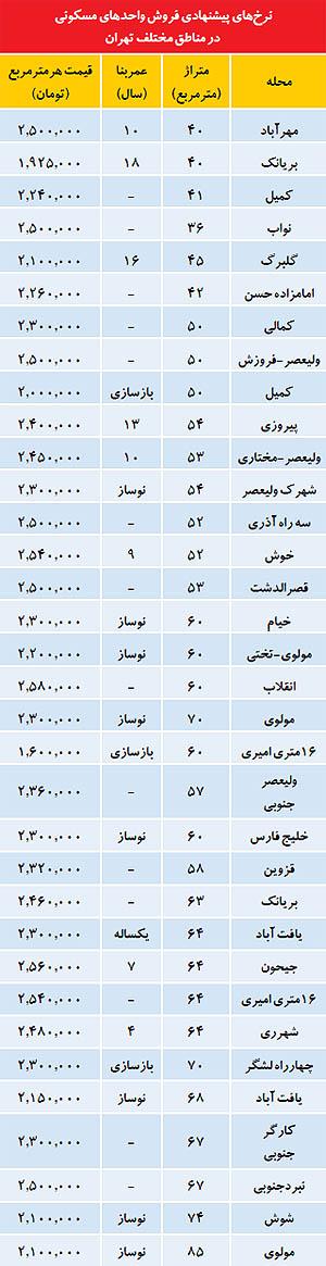 مشاوره املاک تهران قیمت مسکن در تهران قیمت مسکن قیمت خانه در تهران قیمت خانه