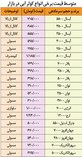 لیست قیمت کولر گازی