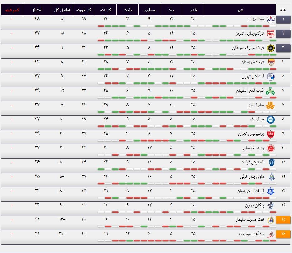 گروه+تلگرام+خوزستان
