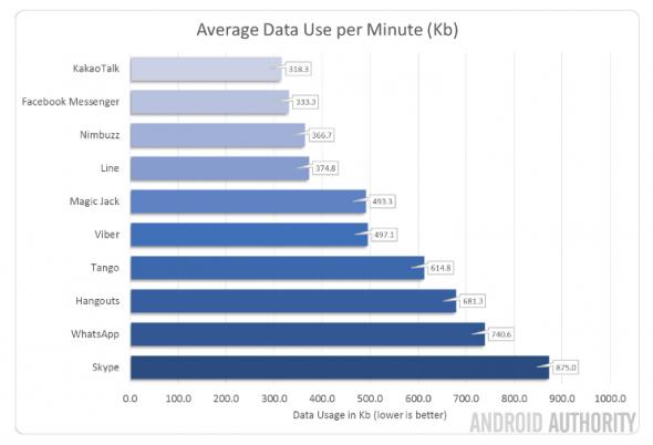 کدام اپلیکیشن ارتباطاتی کمترین مصرف دیتا را دارد؟