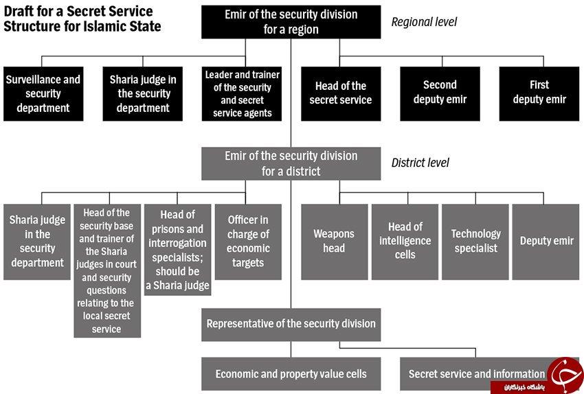 انتشار اسنادی محرمانه از ساختار تشکیلاتی داعش