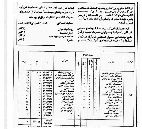 چه کسی در نخستین انتخابات خبرگان اول شد؟ +جدول
