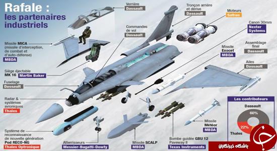آیا ایران جنگنده