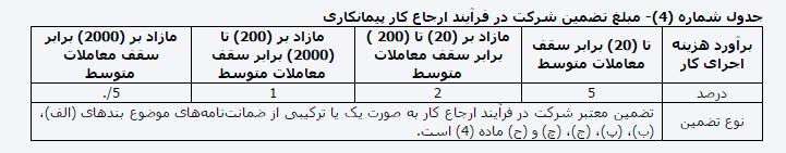 آییننامه تضمین معاملات دولتی ابلاغ شد