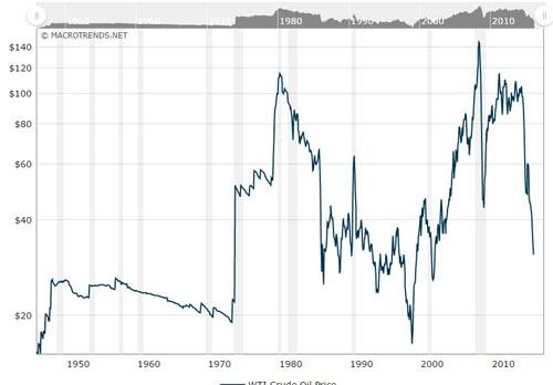 الاکلنگ بهای جهانی طلا و نفت