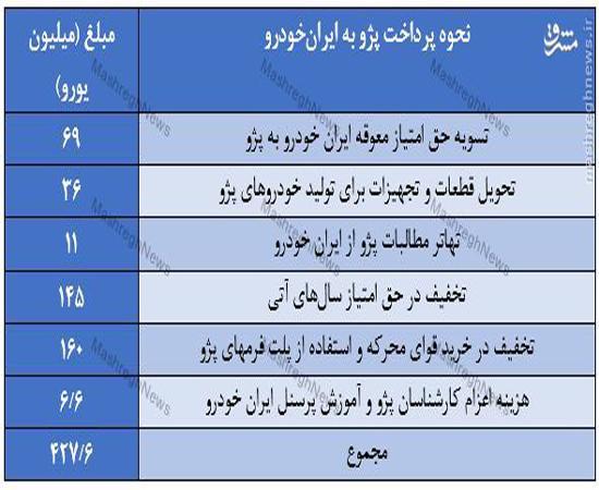 نامه ایران خودرو به بورس: پژو هیچ غرامت نقدی به ایران خودرو نمیپردازد +سند