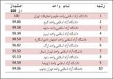 باشگاه خبرنگاران - رتبهبندی دانشگاههای آزاد کشور منتشر شد