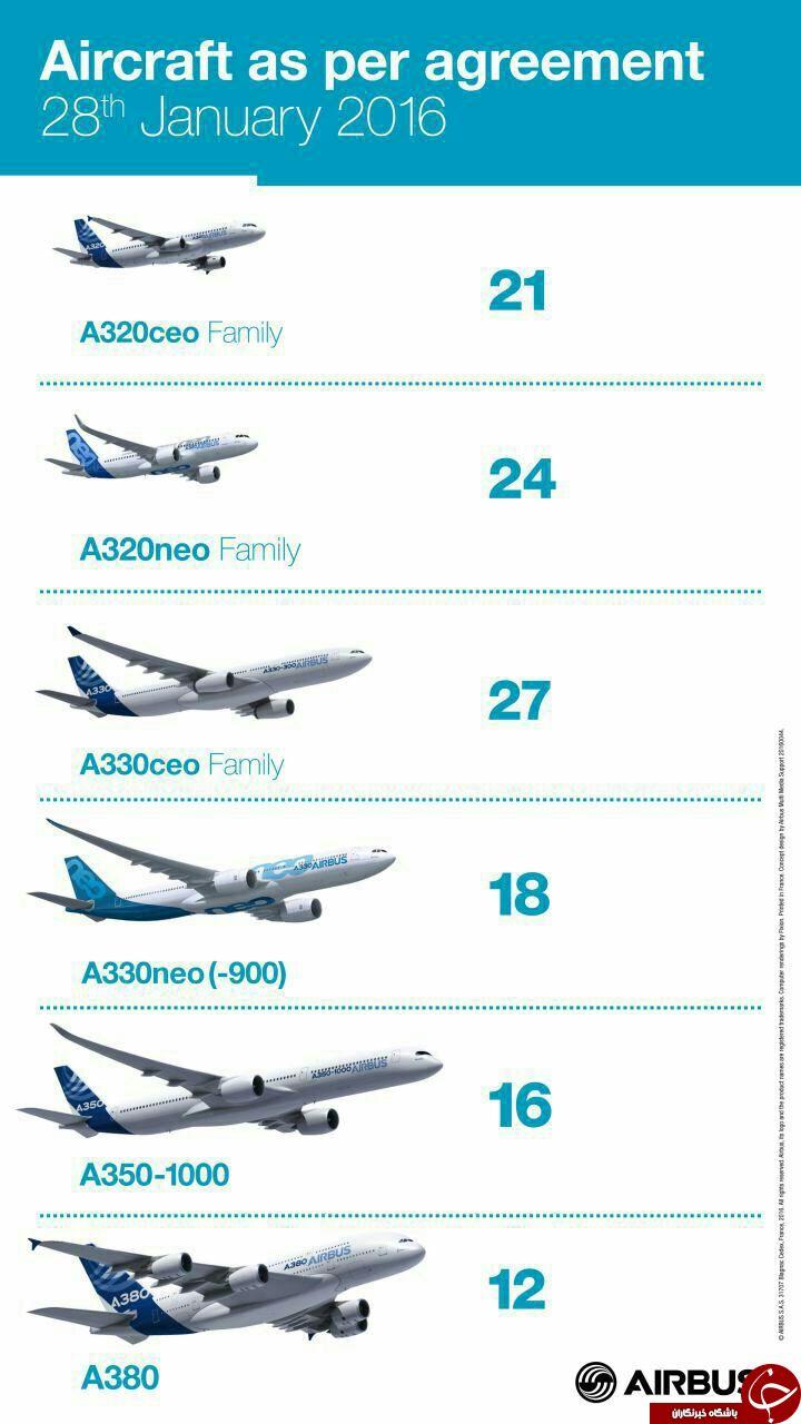 فهرست هواپیماهای ایرباس خریداری شده از فرانسه + اینفوگرافی