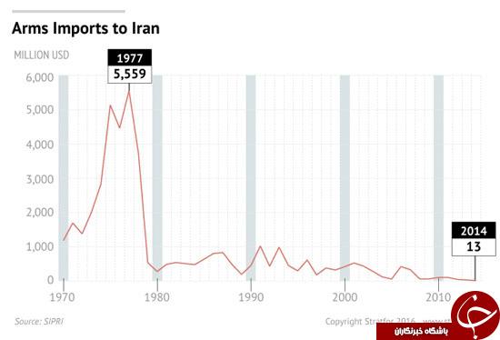 استراتفور: قوای نظامی ایران در منطقه بیرقیب میشود
