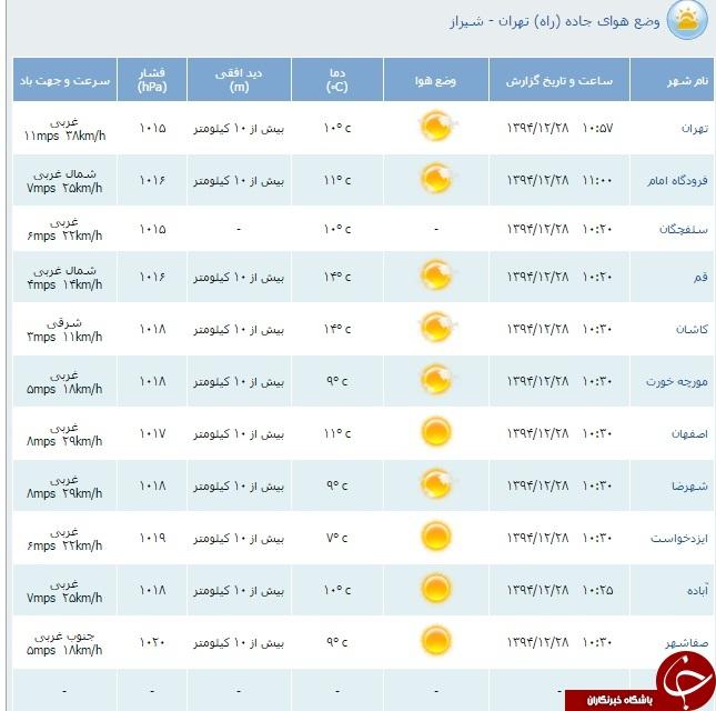 وضعیت آب و هوای استان های کشور+ جدول