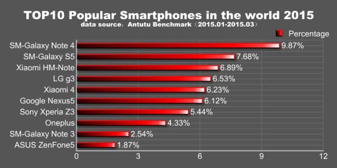 محبوبترین گوشیهای هوشمند اندرویدی جهان در سه ماهه اول سال ۲۰۱۵ مشخص شد