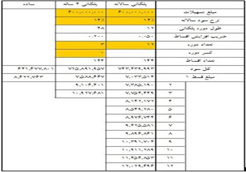 اقساط وامهای 40 تا 80 میلیونی مسکن (+جدول)