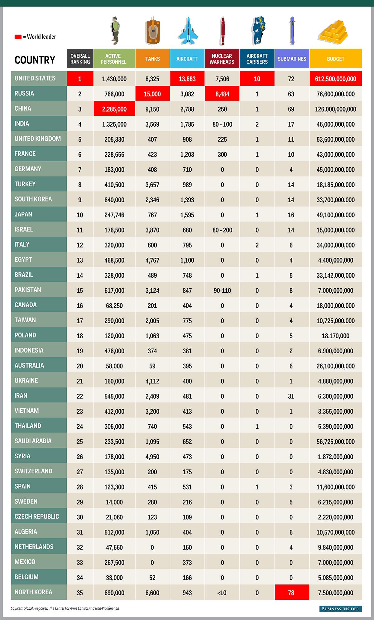 رتبه بندی ارتش های جهان براساس فرمول خود ساخته نهاد امریکایی////////////////آقای نوایی چک کنند