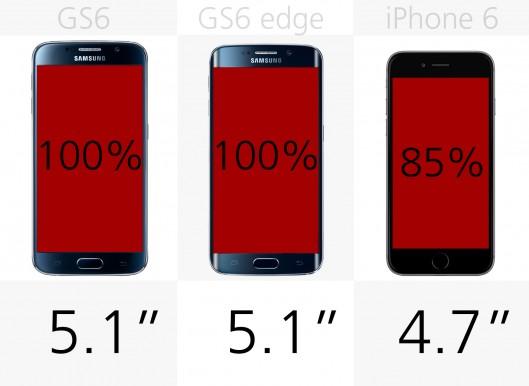 مقایسه Samsung Galaxy S6 و GS6 edge با iPhone 6