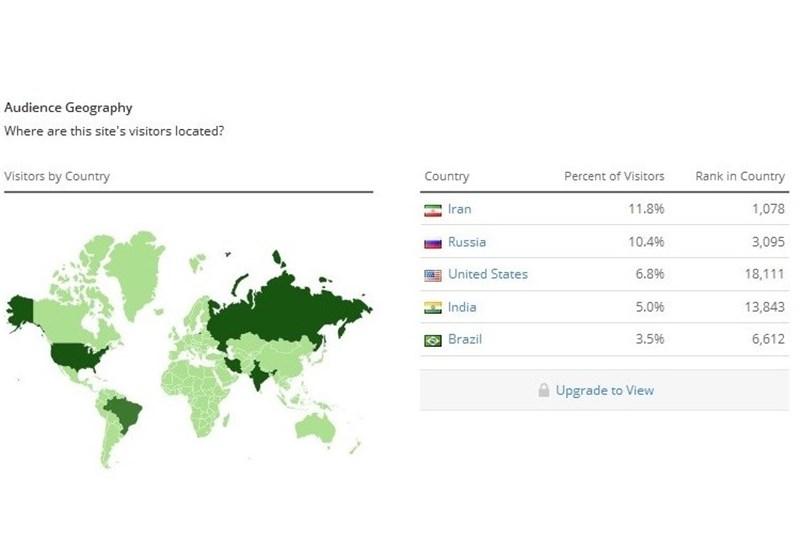 بیشترین ترافیک تلگرام در دست ایرانیها (+سند)