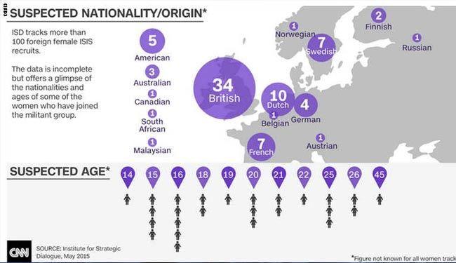 زنان داعشی از کدام کشورها آمدهاند+ نقشه