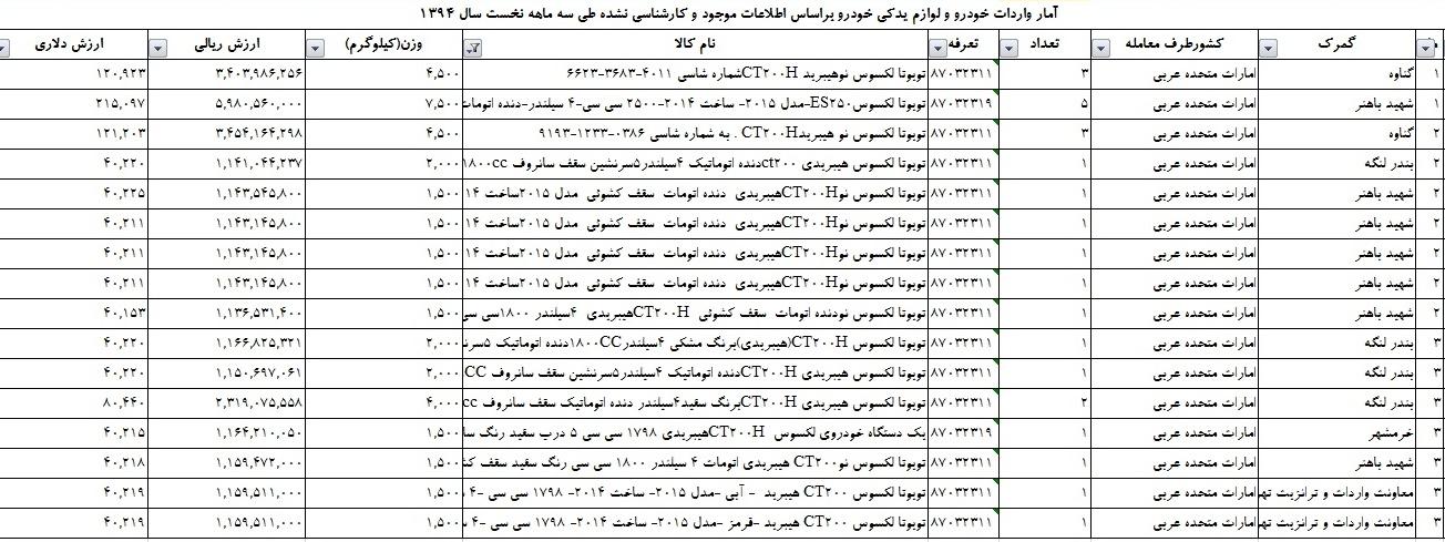 ورود لکسوس های هیبریدی به بازار خودرو /خیز پورشه برای ورود به ایران