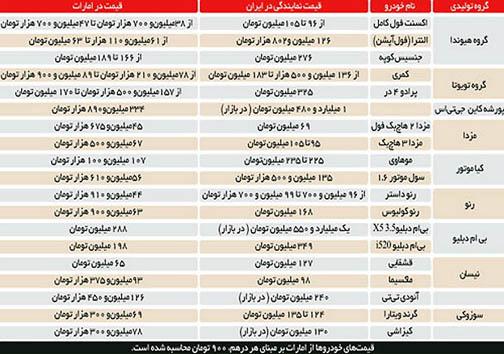 قیمت خودرو در ایران چند برابر امارات است؟