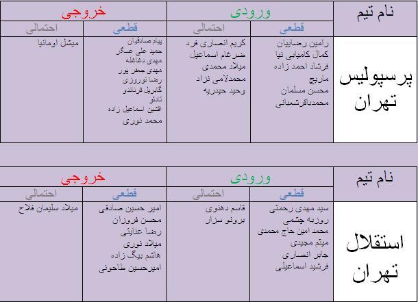 نقل وانتقالات دسته اول فصل96 جدول آخرین اخبار نقل و انتقالات لیگ برتر